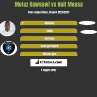 Motaz Hawsawi vs Naif Mousa h2h player stats