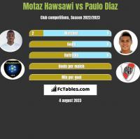 Motaz Hawsawi vs Paulo Diaz h2h player stats
