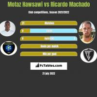 Motaz Hawsawi vs Ricardo Machado h2h player stats