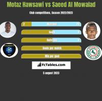Motaz Hawsawi vs Saeed Al Mowalad h2h player stats