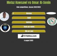 Motaz Hawsawi vs Omar Al-Senin h2h player stats