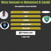 Motaz Hawsawi vs Mohammed Al Zubaidi h2h player stats