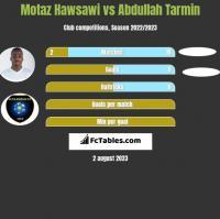 Motaz Hawsawi vs Abdullah Tarmin h2h player stats