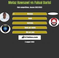 Motaz Hawsawi vs Faisal Darisi h2h player stats