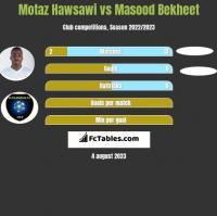 Motaz Hawsawi vs Masood Bekheet h2h player stats