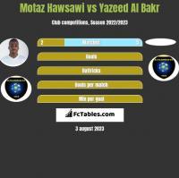 Motaz Hawsawi vs Yazeed Al Bakr h2h player stats