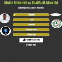 Motaz Hawsawi vs Khalifa Al-Masrahi h2h player stats