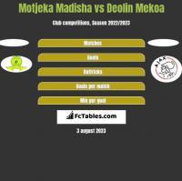 Motjeka Madisha vs Deolin Mekoa h2h player stats