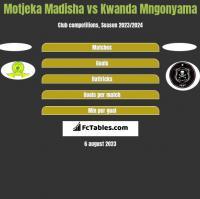 Motjeka Madisha vs Kwanda Mngonyama h2h player stats