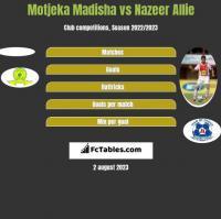 Motjeka Madisha vs Nazeer Allie h2h player stats