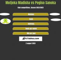Motjeka Madisha vs Pogiso Sanoka h2h player stats