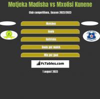 Motjeka Madisha vs Mxolisi Kunene h2h player stats