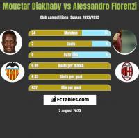 Mouctar Diakhaby vs Alessandro Florenzi h2h player stats