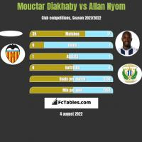 Mouctar Diakhaby vs Allan Nyom h2h player stats