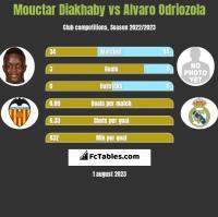 Mouctar Diakhaby vs Alvaro Odriozola h2h player stats