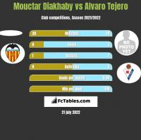Mouctar Diakhaby vs Alvaro Tejero h2h player stats