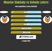Mouctar Diakhaby vs Antonio Latorre h2h player stats