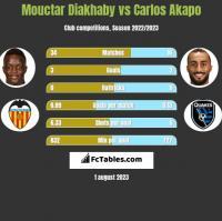 Mouctar Diakhaby vs Carlos Akapo h2h player stats