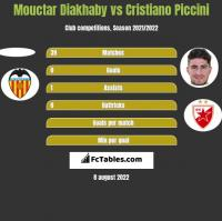 Mouctar Diakhaby vs Cristiano Piccini h2h player stats
