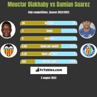 Mouctar Diakhaby vs Damian Suarez h2h player stats