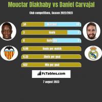 Mouctar Diakhaby vs Daniel Carvajal h2h player stats
