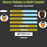 Mouctar Diakhaby vs Dimitri Foulquier h2h player stats