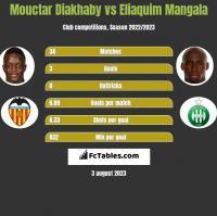 Mouctar Diakhaby vs Eliaquim Mangala h2h player stats