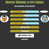 Mouctar Diakhaby vs Eric Cabaco h2h player stats