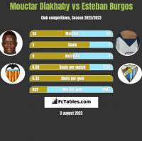 Mouctar Diakhaby vs Esteban Burgos h2h player stats