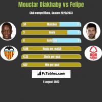 Mouctar Diakhaby vs Felipe h2h player stats