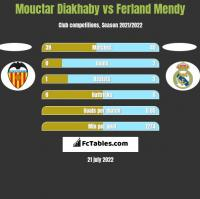 Mouctar Diakhaby vs Ferland Mendy h2h player stats