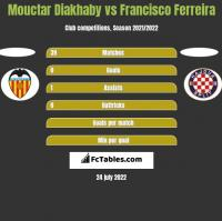 Mouctar Diakhaby vs Francisco Ferreira h2h player stats