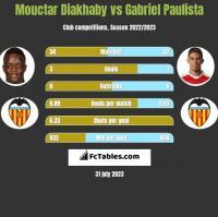 Mouctar Diakhaby vs Gabriel Paulista h2h player stats