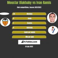 Mouctar Diakhaby vs Ivan Ramis h2h player stats