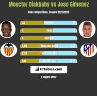 Mouctar Diakhaby vs Jose Gimenez h2h player stats