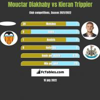 Mouctar Diakhaby vs Kieran Trippier h2h player stats