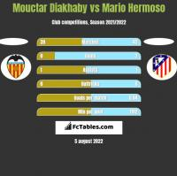 Mouctar Diakhaby vs Mario Hermoso h2h player stats