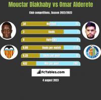 Mouctar Diakhaby vs Omar Alderete h2h player stats