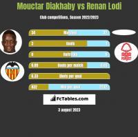 Mouctar Diakhaby vs Renan Lodi h2h player stats