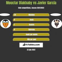 Mouctar Diakhaby vs Javier Garcia h2h player stats