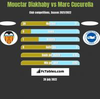 Mouctar Diakhaby vs Marc Cucurella h2h player stats
