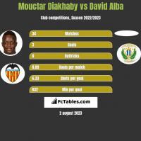 Mouctar Diakhaby vs David Alba h2h player stats
