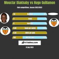Mouctar Diakhaby vs Hugo Guillamon h2h player stats