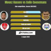Mouez Hassen vs Colin Coosemans h2h player stats