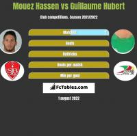 Mouez Hassen vs Guillaume Hubert h2h player stats