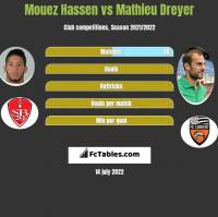 Mouez Hassen vs Mathieu Dreyer h2h player stats