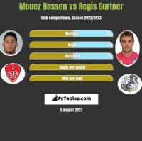 Mouez Hassen vs Regis Gurtner h2h player stats