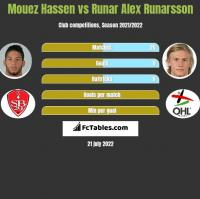 Mouez Hassen vs Runar Alex Runarsson h2h player stats