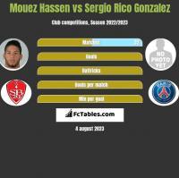 Mouez Hassen vs Sergio Rico Gonzalez h2h player stats