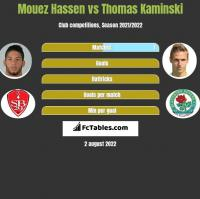 Mouez Hassen vs Thomas Kaminski h2h player stats